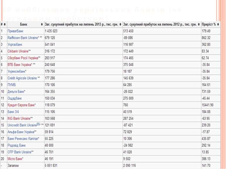 20 найбільших українських банків (за загальним прибутком)