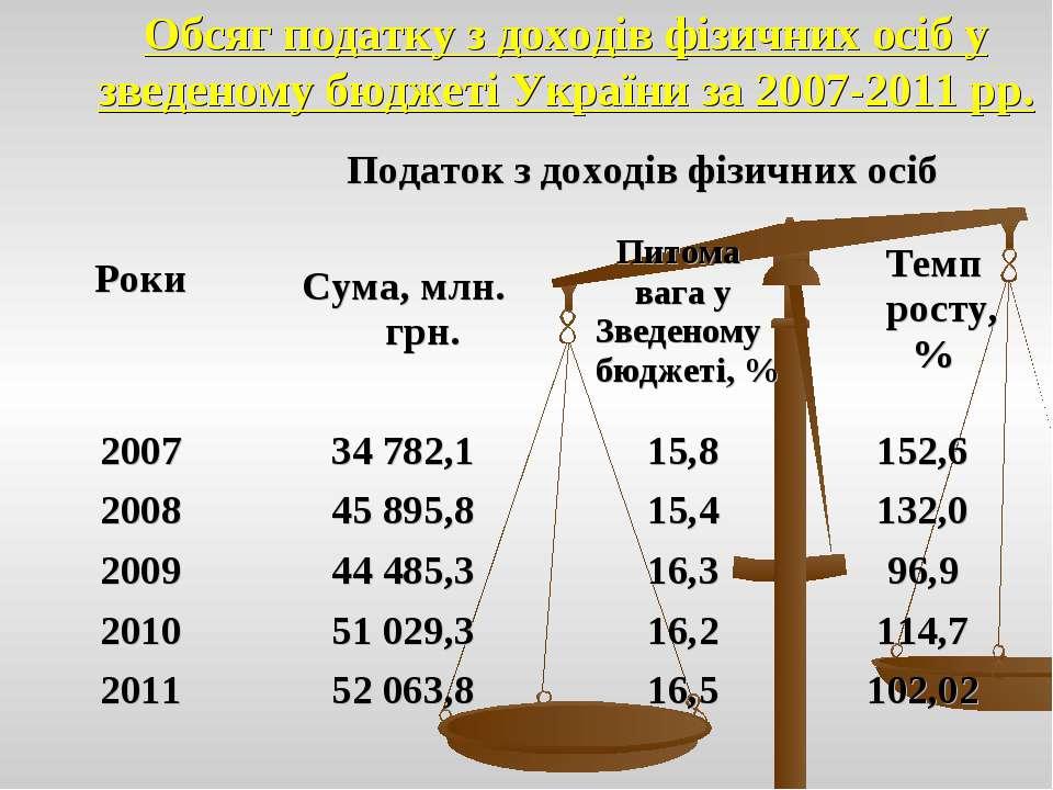 Обсяг податку з доходів фізичних осіб у зведеному бюджеті України за 2007-201...