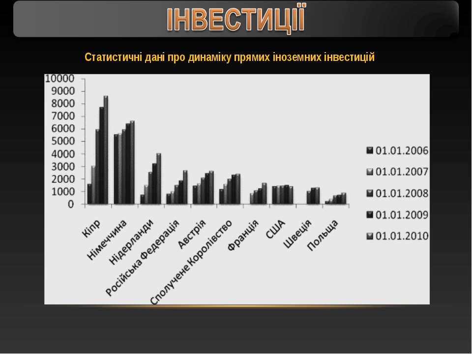 Статистичні дані про динаміку прямих іноземних інвестицій