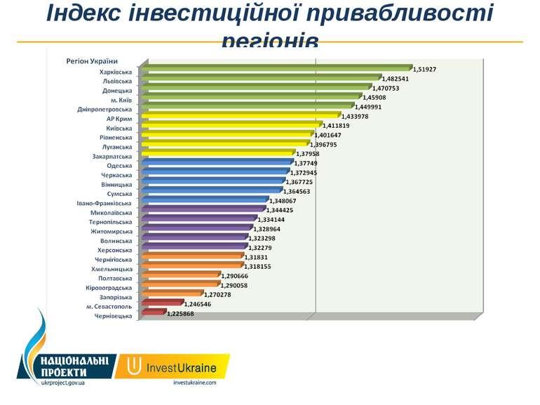 Індекс інвестиційної привабливості регіонів