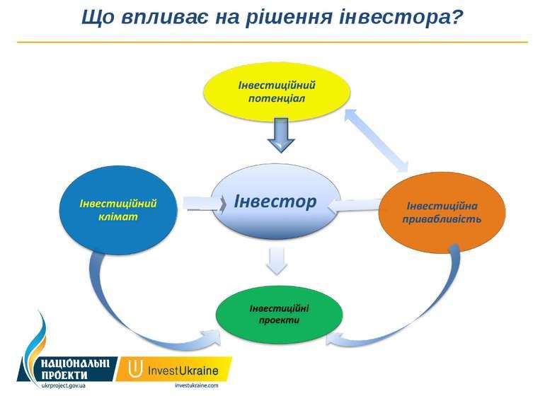 Що впливає на рішення інвестора?