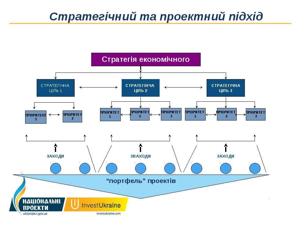 """Стратегічний та проектний підхід ПРІОРИТЕТ 2 """"портфель"""" проектів"""