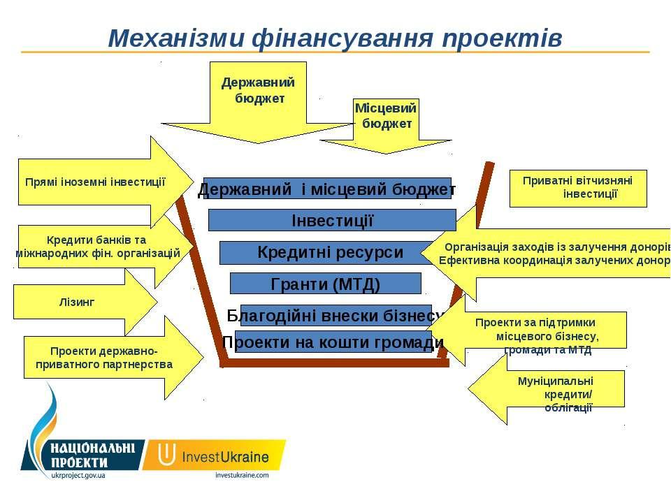 Механізми фінансування проектів Гранти (МТД) Кредитні ресурси Державний і міс...