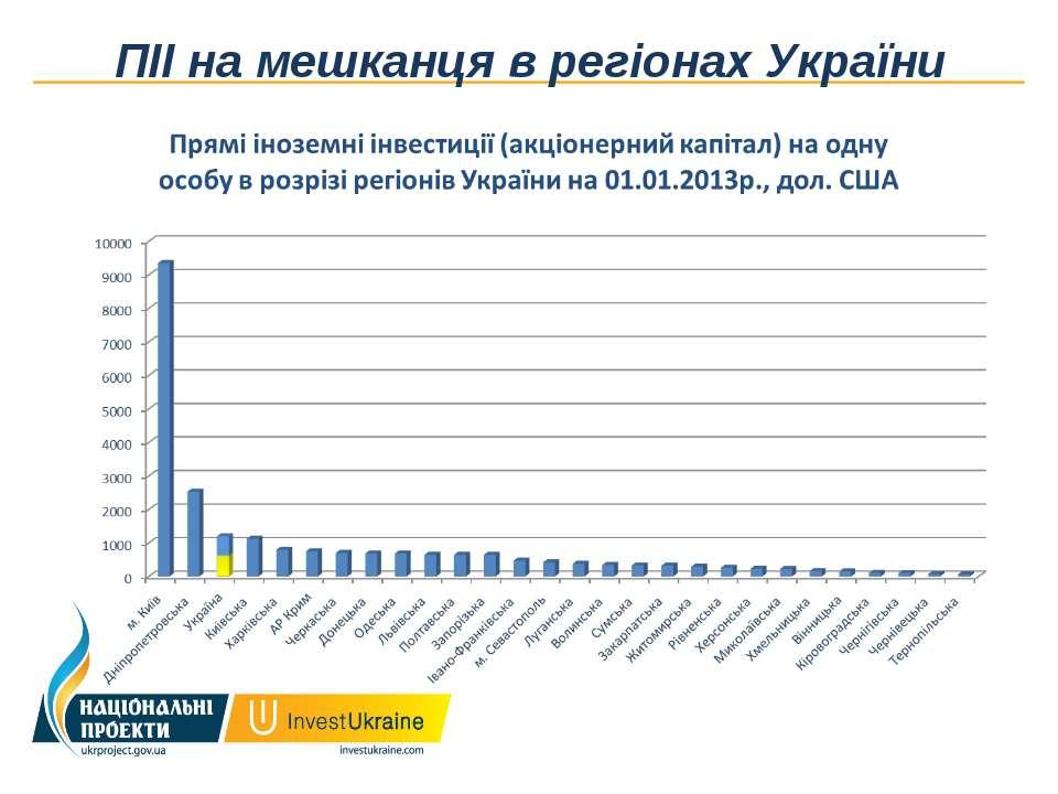 ПІІ на мешканця в регіонах України