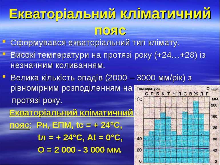 Екваторіальний кліматичний пояс Сформувався екваторіальний тип клімату. Висок...