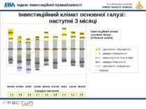 Інвестиційний клімат основної галузі: наступні 3 місяці Інвестиційний клімат ...