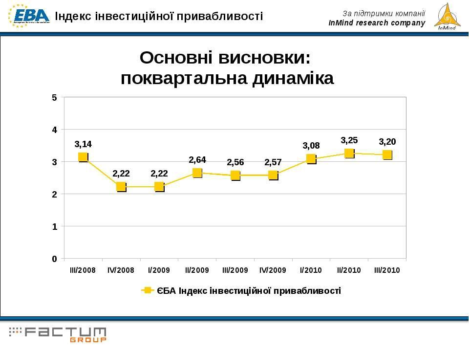 Основні висновки: поквартальна динаміка Індекс інвестиційної привабливості За...