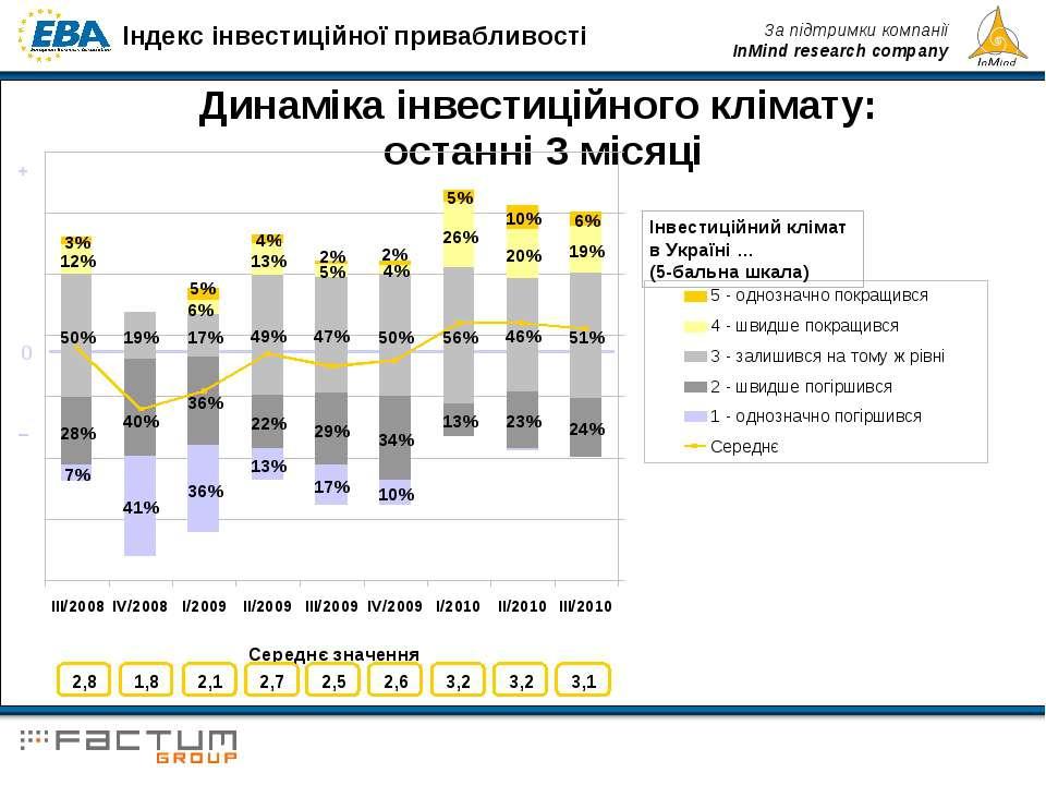 Динаміка інвестиційного клімату: останні 3 місяці Інвестиційний клімат в Укра...