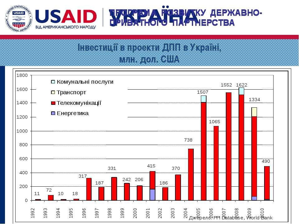 Інвестиції в проекти ДПП в Україні, млн. дол. США ПРОГРАМА РОЗВИТКУ ДЕРЖАВНО-...