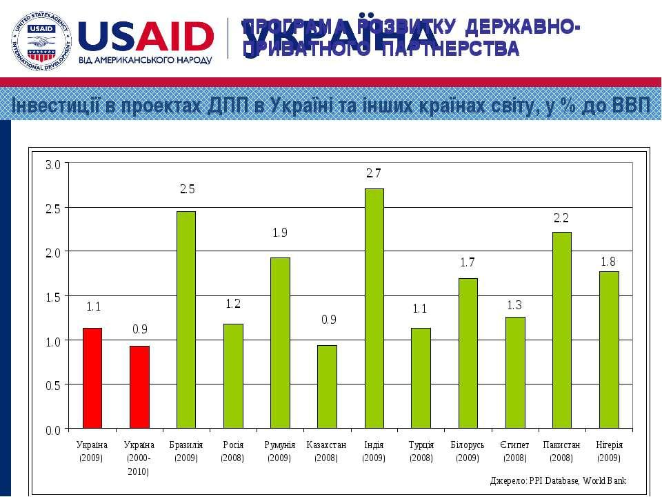 Інвестиції в проектах ДПП в Україні та інших країнах світу, у % до ВВП ПРОГРА...