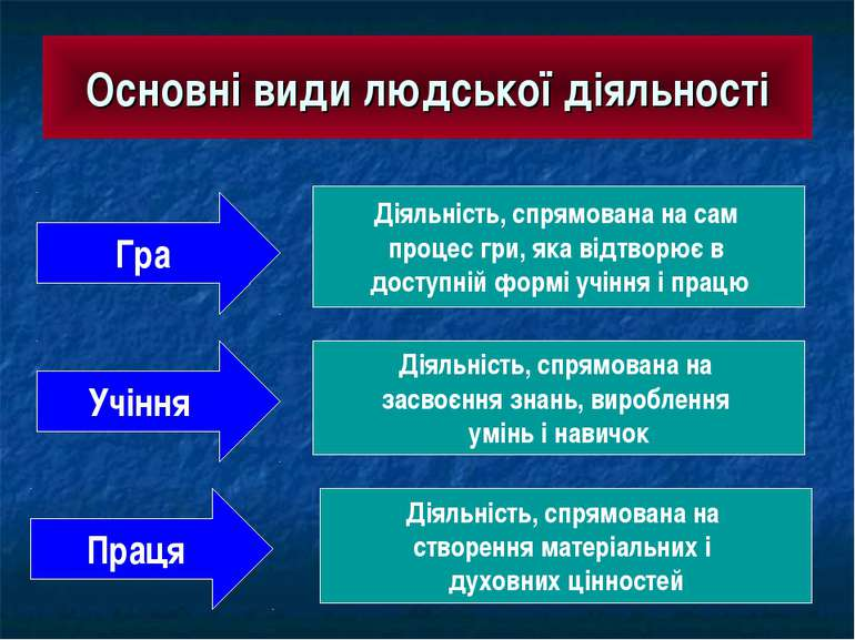 Основні види людської діяльності Гра Діяльність, спрямована на сам процес гри...