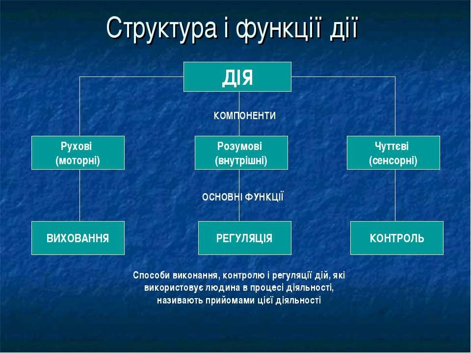 Структура і функції дії ДІЯ Рухові (моторні) Чуттєві (сенсорні) Розумові (вну...