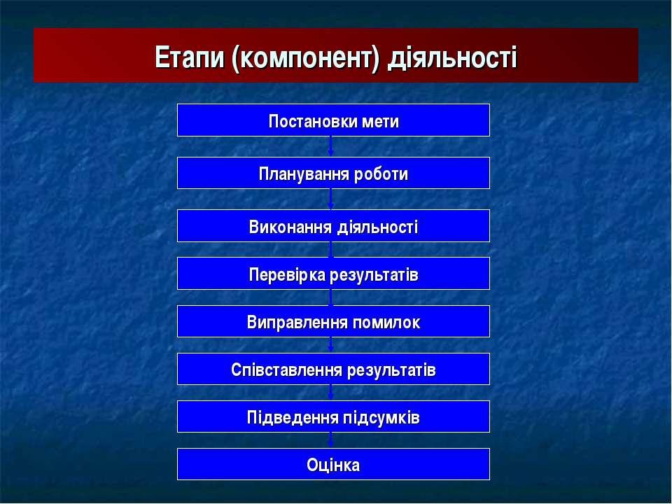 Етапи (компонент) діяльності Постановки мети Планування роботи Виконання діял...