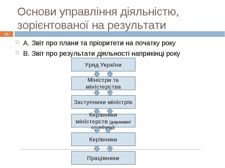 Основи управління діяльністю, зорієнтованої на результати * A. Звіт про плани...