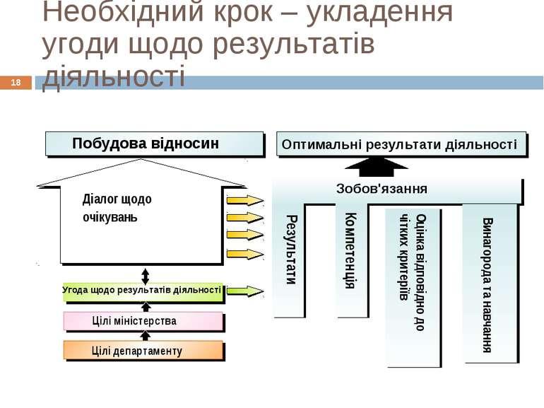 Необхідний крок – укладення угоди щодо результатів діяльності * Діалог щодо о...