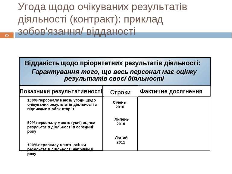 Угода щодо очікуваних результатів діяльності (контракт): приклад зобов'язання...