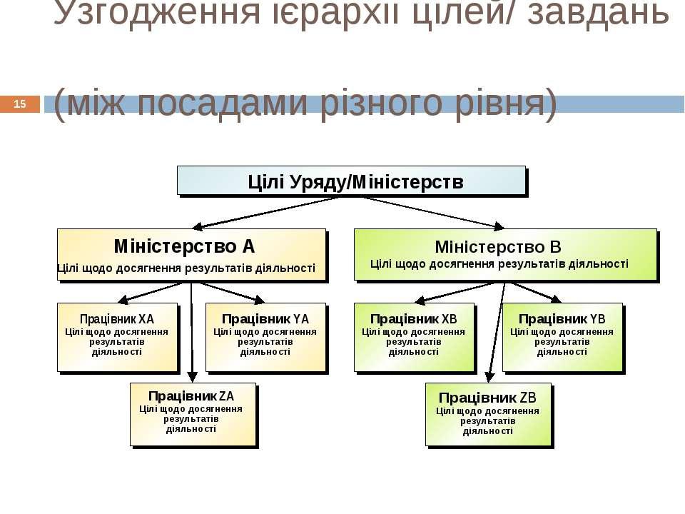 Узгодження ієрархії цілей/ завдань (між посадами різного рівня) * Цілі Уряду/...
