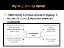 Функції ринку праці Ринок праці виконує важливі функції в механізмі функціону...