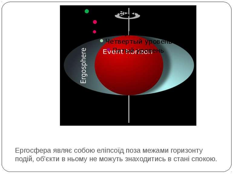 Ергосфера являє собою еліпсоїд поза межами горизонту подій, об'єкти в ньому н...