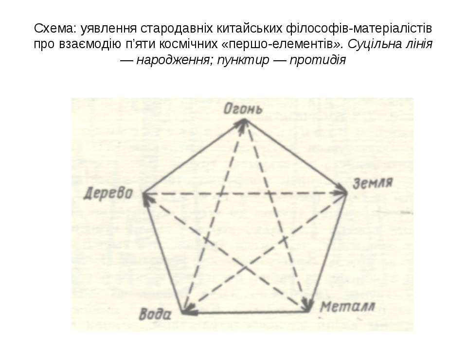Схема: уявлення стародавніх китайських філософів-матеріалістів про взаємодію ...