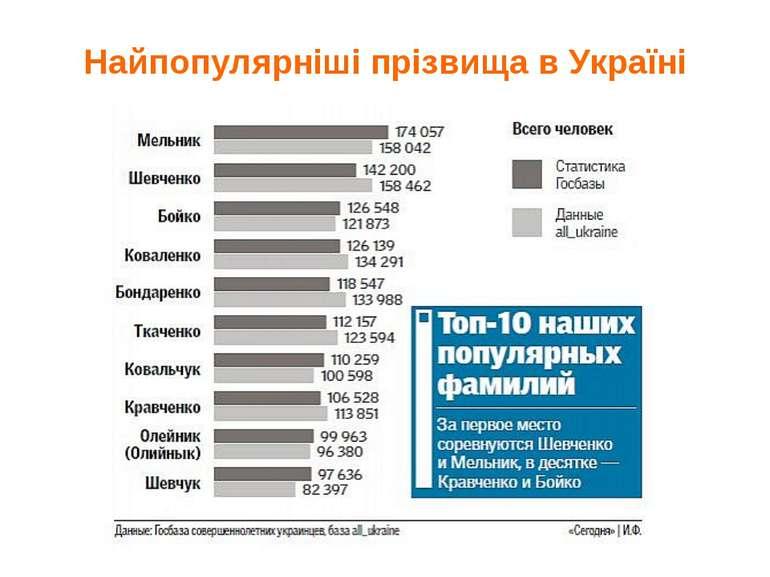 Найпопулярніші прізвища в Україні