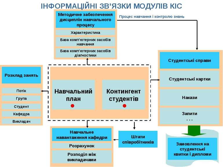Методичне забезпечення дисциплін навчального процесу Характеристика База комп...