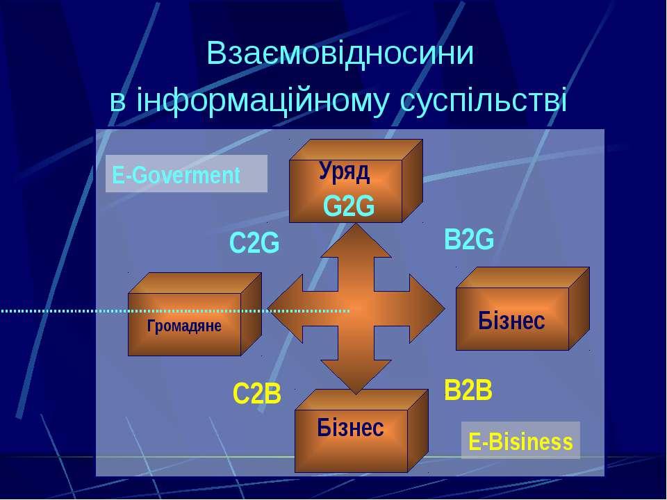 Взаємовідносини в інформаційному суспільстві G2G Уряд Громадяне Бізнес Бізнес...