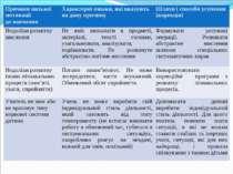 Причини низької мотивації до навчання Характерні ознаки, які вказують на дану...