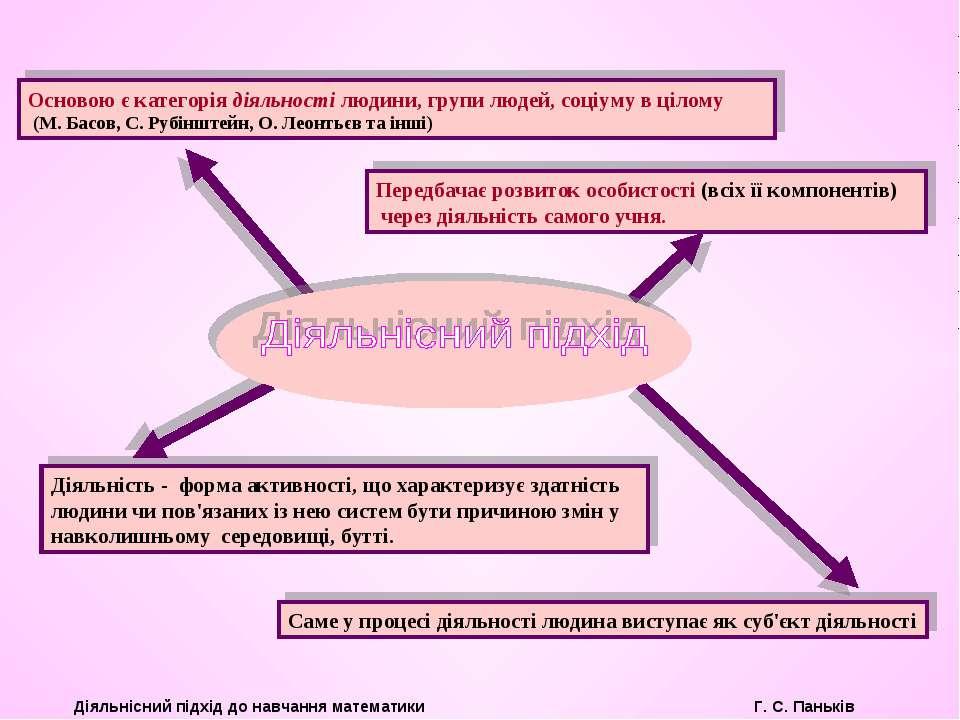Саме у процесі діяльності людина виступає як суб'єкт діяльності Основою є кат...