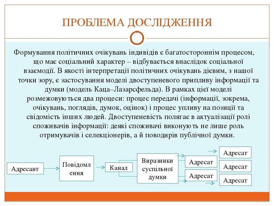 ПРОБЛЕМА ДОСЛІДЖЕННЯ Формування політичних очікувань індивідів є багатосторон...