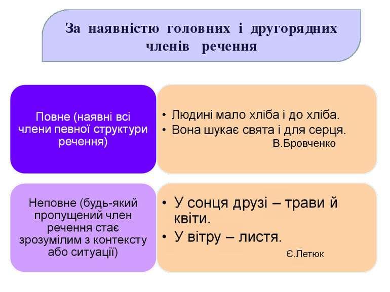 За наявністю головних і другорядних членів речення