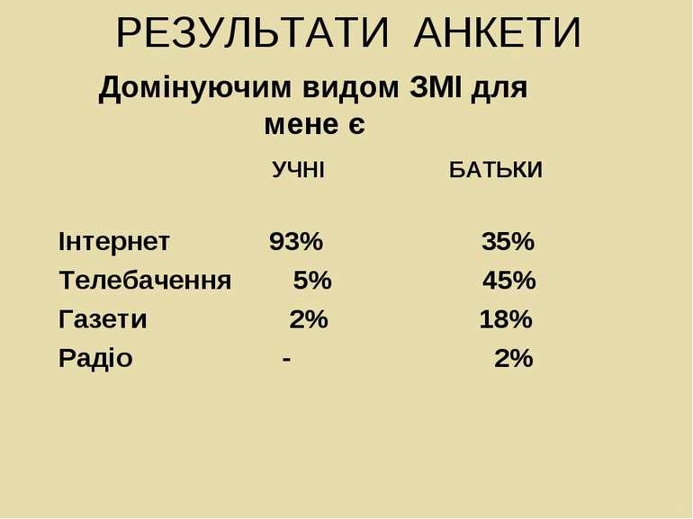 РЕЗУЛЬТАТИ АНКЕТИ Домінуючим видом ЗМІ для мене є УЧНІ БАТЬКИ Інтернет 93% 35...