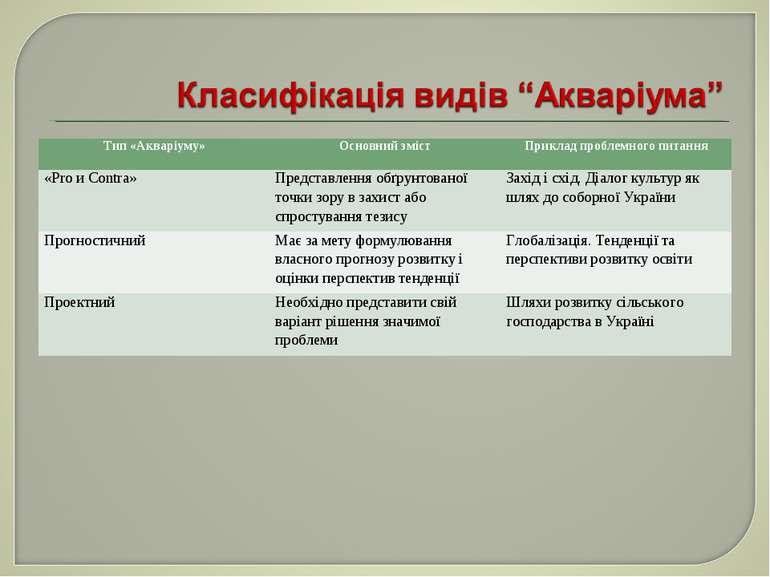 Тип «Акваріуму» Основний зміст Приклад проблемного питання «Pro и Contra» Пре...