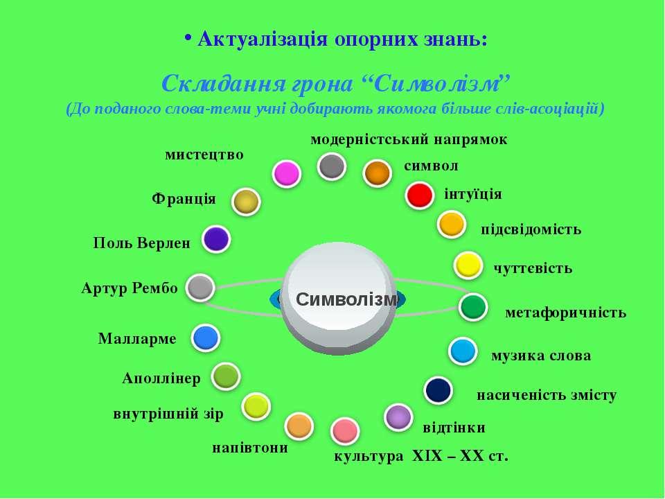 """Складання грона """"Символізм"""" (До поданого слова-теми учні добирають якомога бі..."""