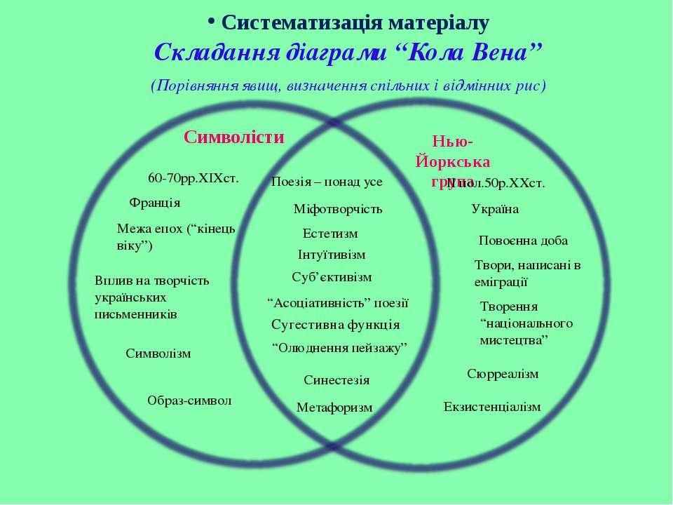 """Складання діаграми """"Кола Вена"""" (Порівняння явищ, визначення спільних і відмін..."""