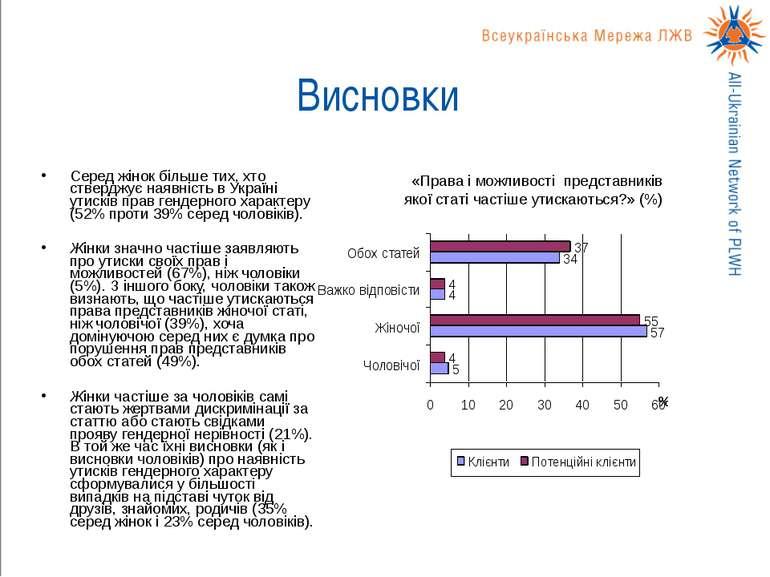 Висновки Серед жінок більше тих, хто стверджує наявність в Україні утисків пр...