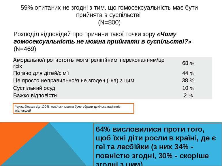 59% опитаних не згодні з тим, що гомосексуальність має бути прийнята в суспіл...