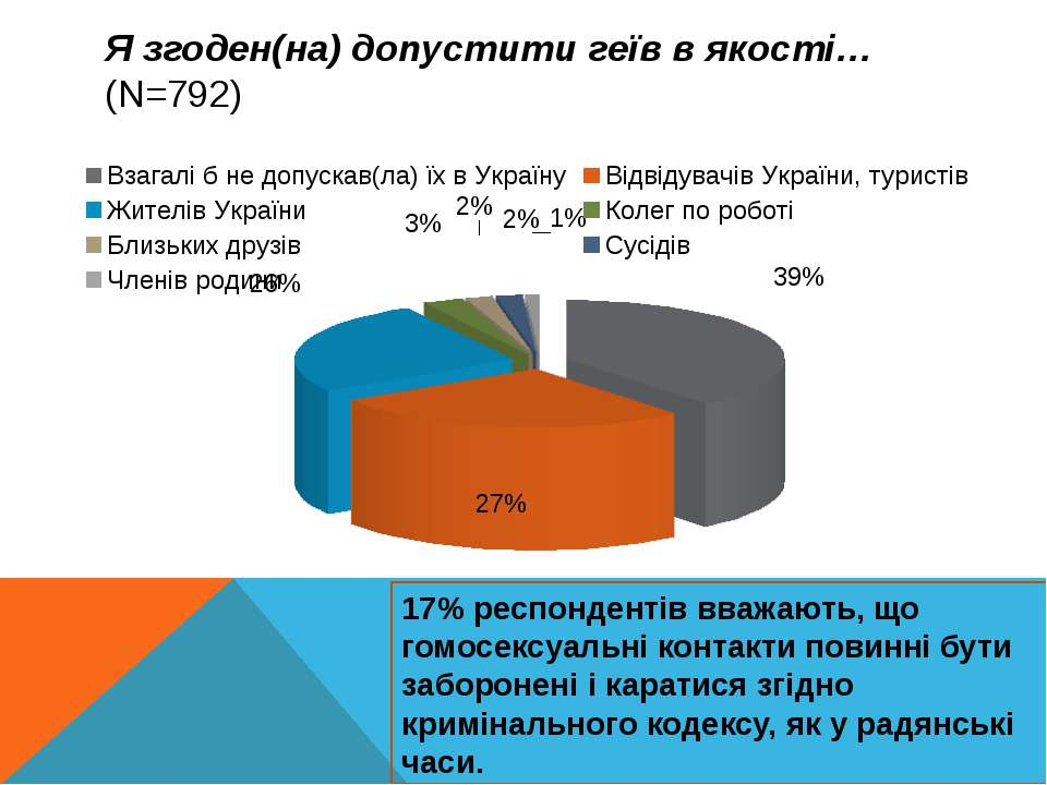 Я згоден(на) допустити геїв в якості… (N=792) 17% респондентів вважають, що г...