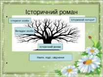Історичний роман Факти, події, свідчення Історичний роман Історичні особи Іст...