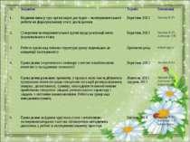 № Завдання Термін Виконавці 1. Видання наказу про організацію дослідно – експ...