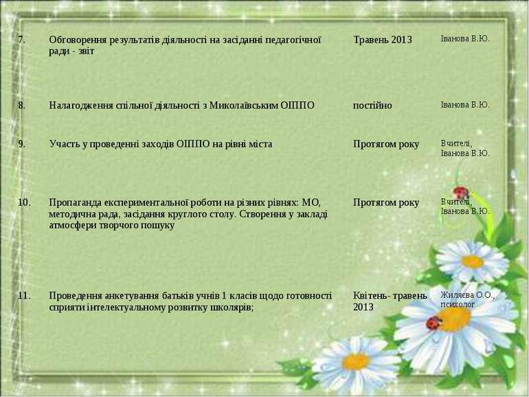 7. Обговорення результатів діяльності на засіданні педагогічної ради - звіт Т...