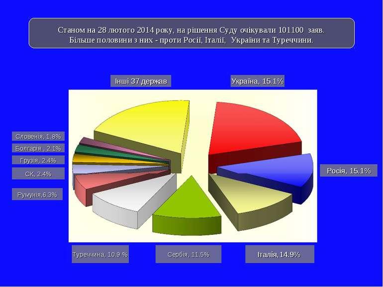 Інші 37 держав Україна, 15.1% Росія, 15.1% Італія,14.9% Сербія, 11.5% Туреччи...