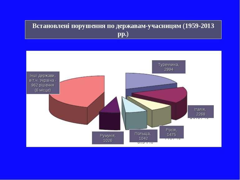 Інші держави, в т.ч. Україна - 962 рішення (6 місце) Румунія, 1026 Польща, 10...