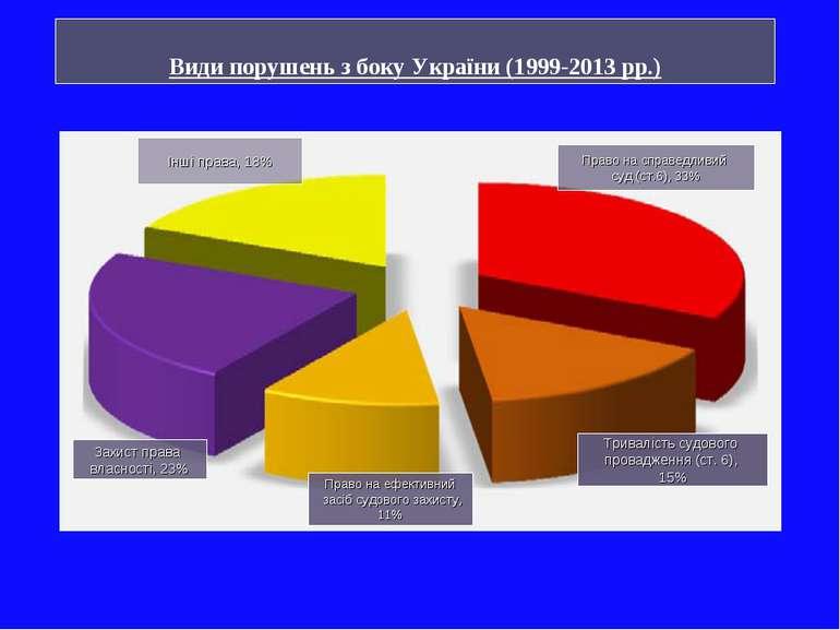Тривалість судового провадження (ст. 6), 15% Право на ефективний засіб судово...