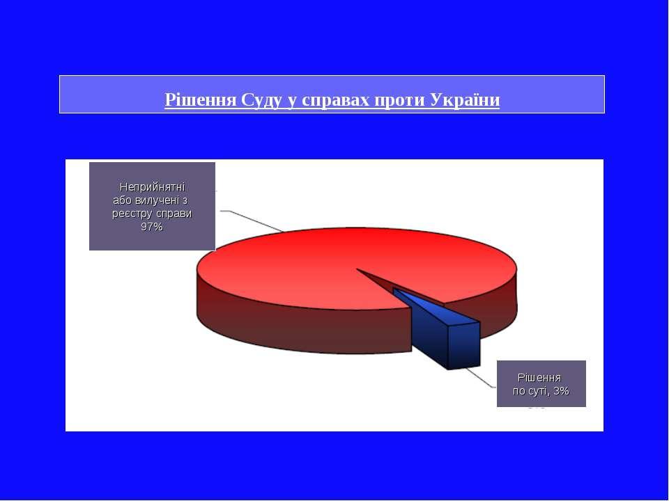 Неприйнятні або вилучені з реєстру справи 97% Рішення по суті, 3% Рішення Суд...
