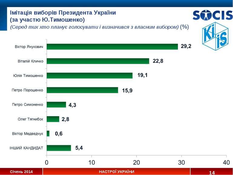 Імітація виборів Президента України (за участю Ю.Тимошенко) (Серед тих хто пл...