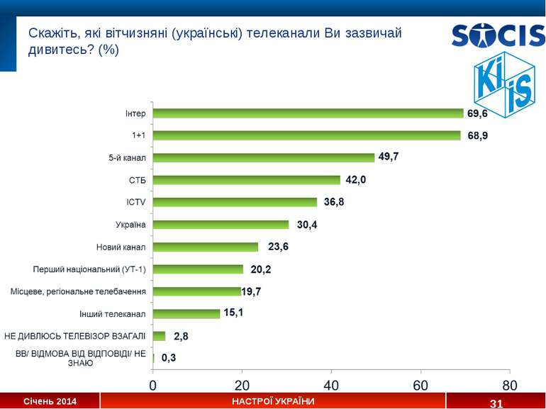 * Скажіть, які вітчизняні (українські) телеканали Ви зазвичай дивитесь? (%) С...
