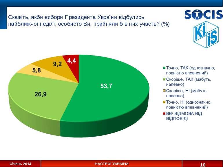 * Скажіть, якби вибори Президента України відбулись найближчої неділі, особис...