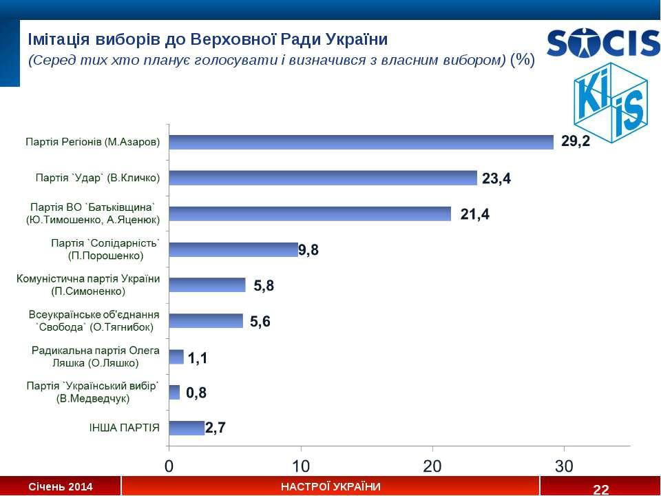 Імітація виборів до Верховної Ради України (Серед тих хто планує голосувати і...