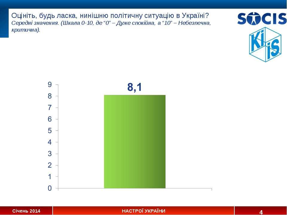 Оцініть, будь ласка, нинішню політичну ситуацію в Україні? Середні значення. ...